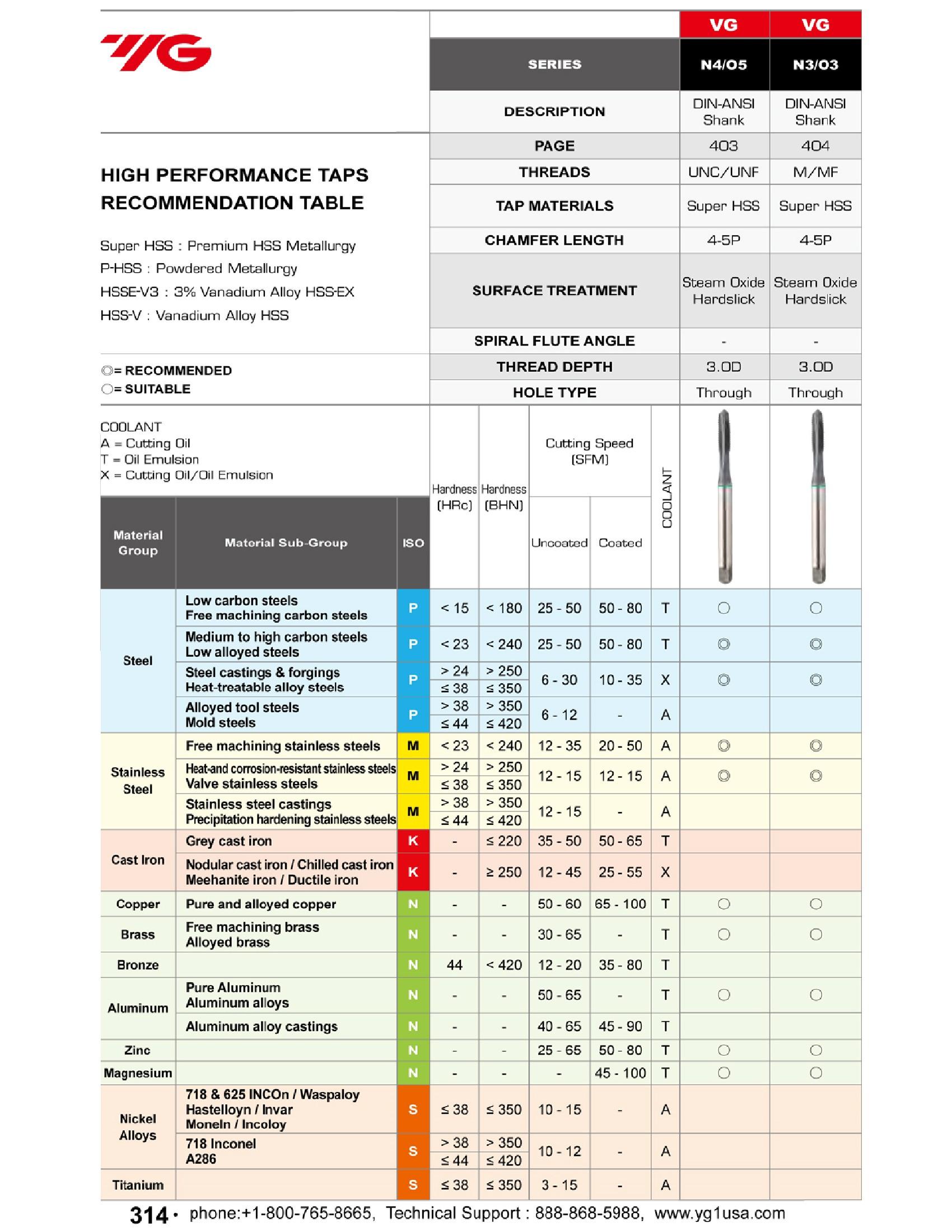 1//4-20 GH3 3FL Spiral Point Plug Blue Ring DIN Length Tap w//Hardslick YG-1 O5403