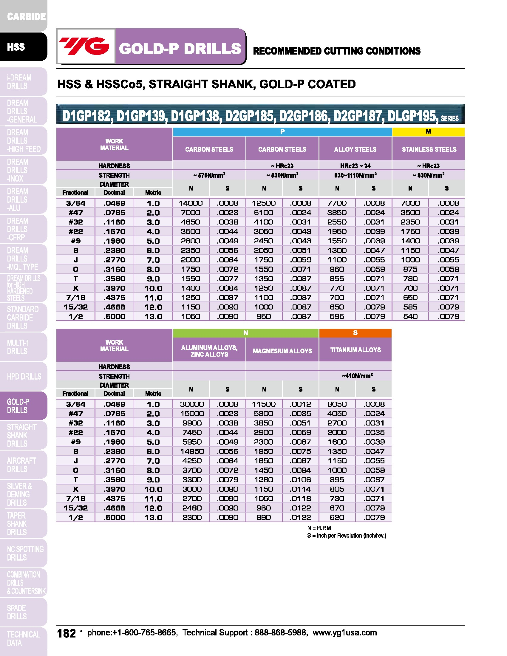 M35 5pcs 1.0mm HSS-Co5/% Jobber Length Straight Shank TiN Gold-P Drills YG1