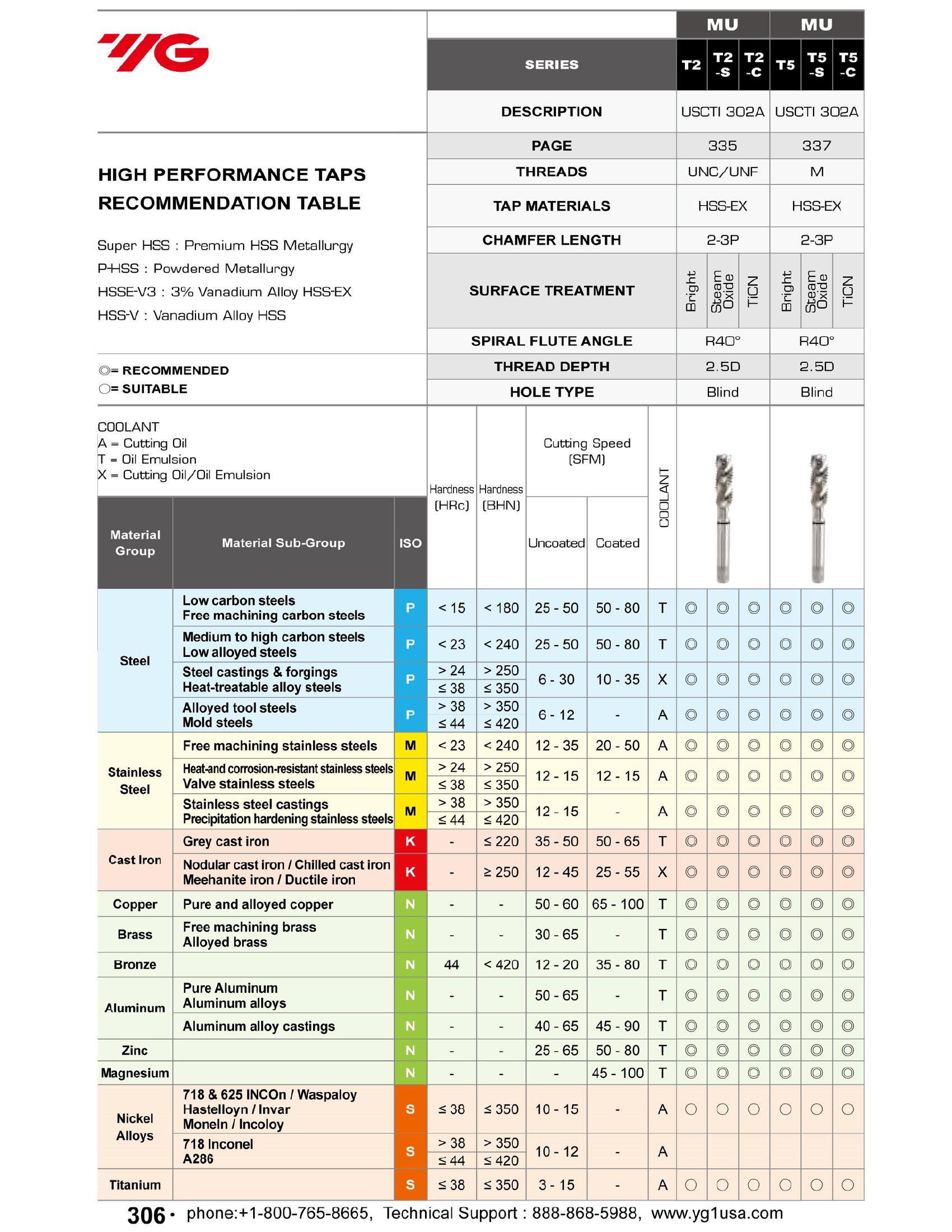 5pcs 1//4-28 H4 3 Spiral Flutes Mod//Bottom HSS-EX Combo Tap Steam Oxide YG1