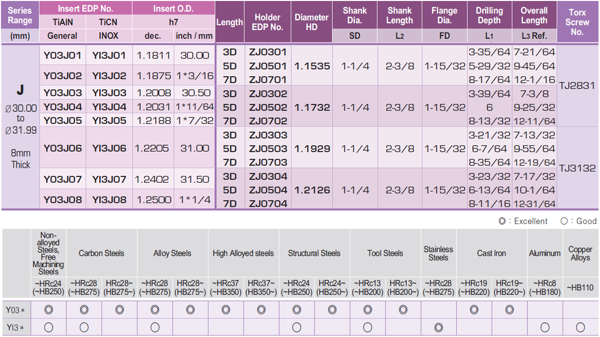 "1.2205""-1.2398"" Range I-Dream Drill Holder Coolant Fed, 6-7/64"" (5XD) Drill 3"