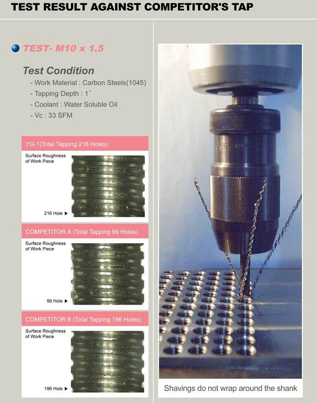 8pc Spiral Flute Bottom HSS-EX TiCN ANSI CNC Combo-Tap Set 1//4-20 1//2-20 YG-1